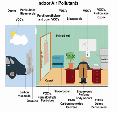Indoor Air Pollutants:  Ozone VOC's Particulates Bioaerosols Perchloroethylene and other VOC's Particulates, Ozone