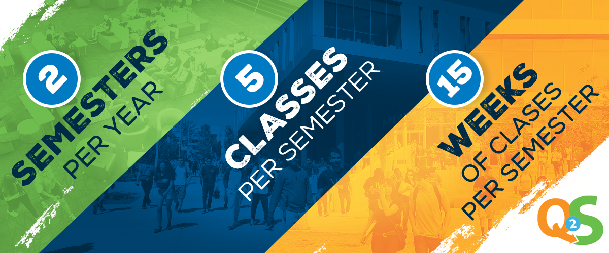 green, blue & orange background. text says 2-semester, 5-classes per semester, 15-weeks of classes per semester