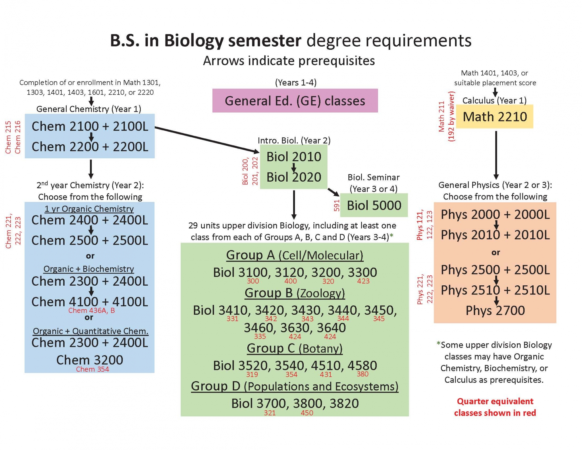 semester roadmap flowchart