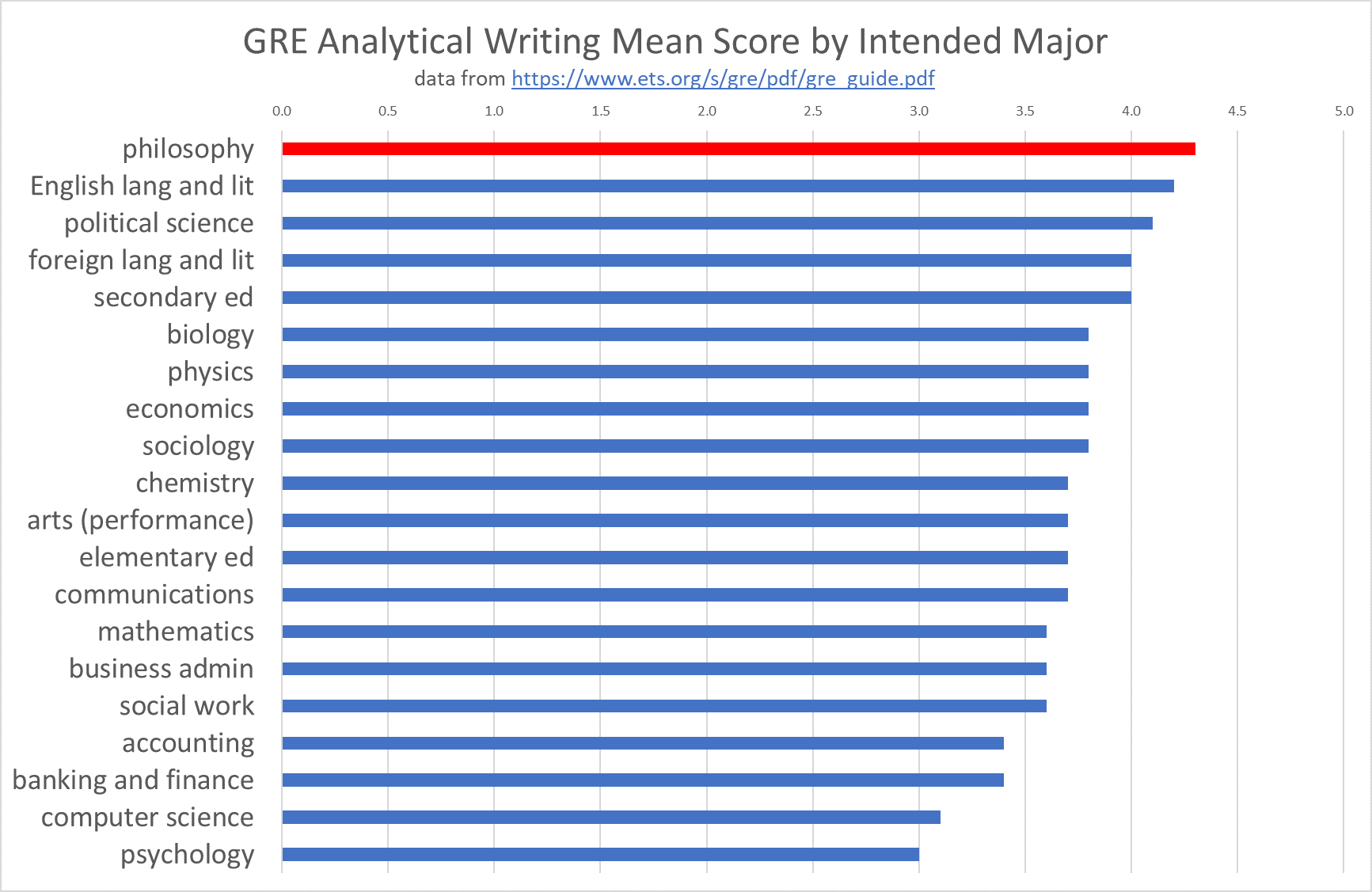 GRE Analytical Writing Mean Score