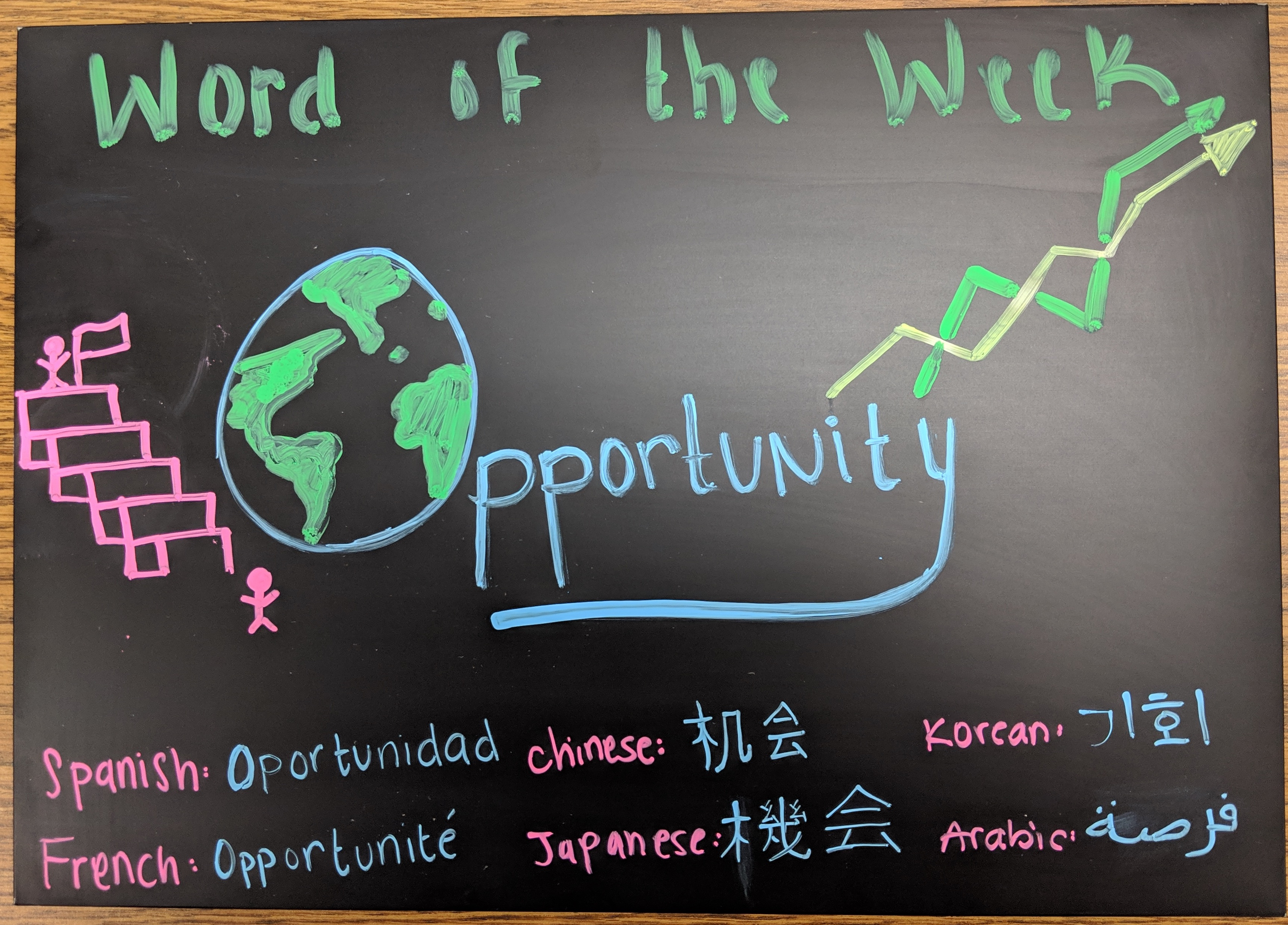 Picture of the word Opportunity written in Spanish, French, Chinese, Japanese, Korean, and Arabic.