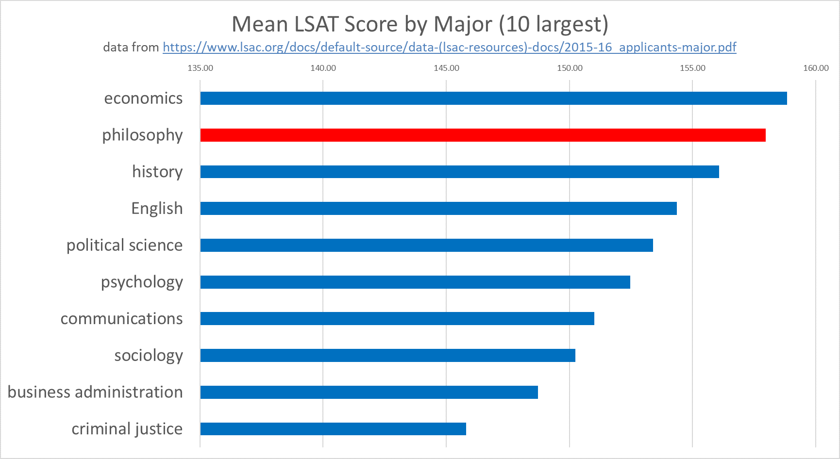 Mean LSAT Score by Major