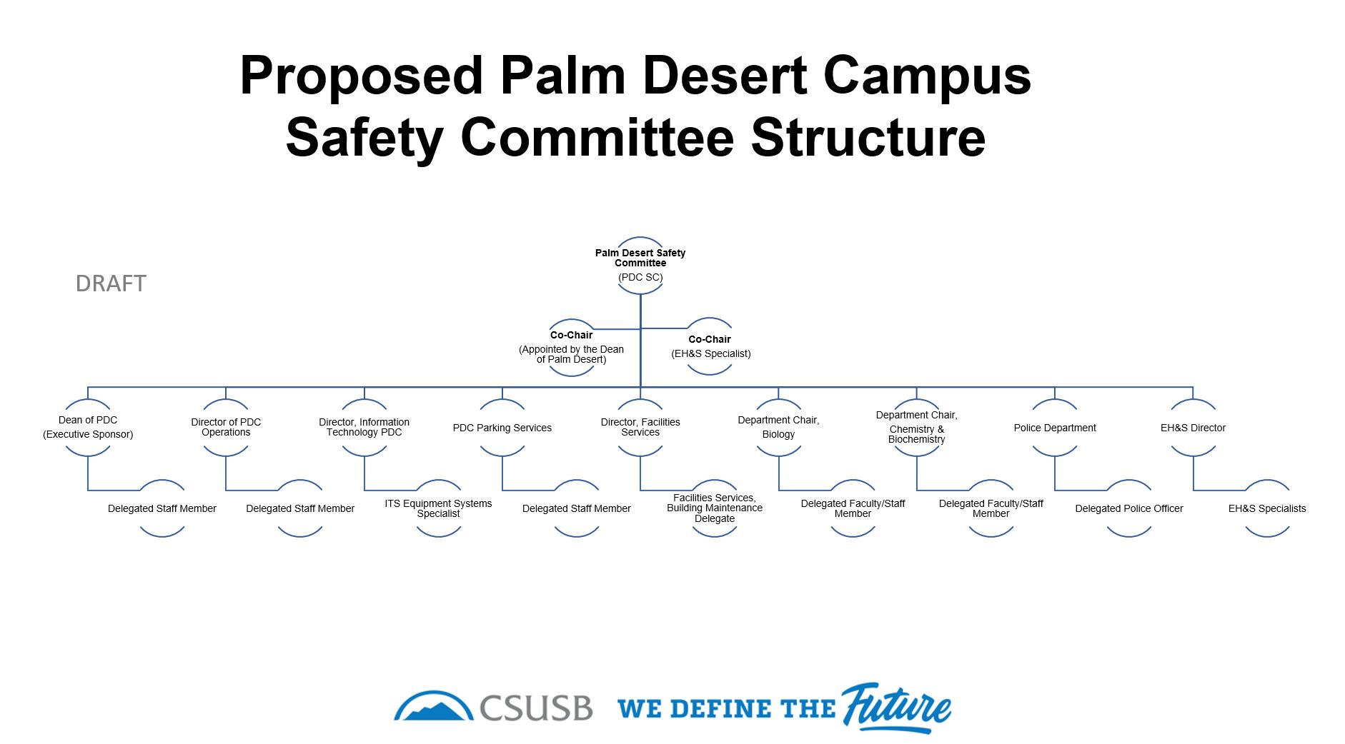 Proposed Palm Desert Campus Safety Committee (PDC SC) Structure