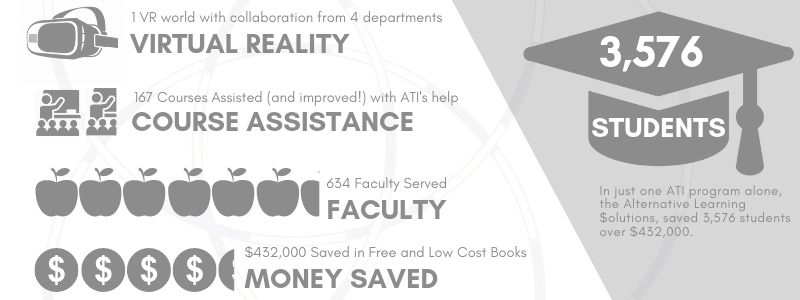 3,576 Students - In just one ATI program alone the Alternative Learning Solutions saved 3,576 students over $432,000.