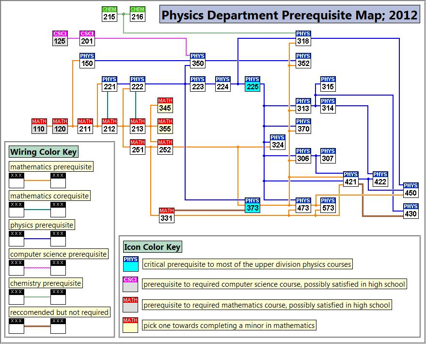 Physics Prereq Map