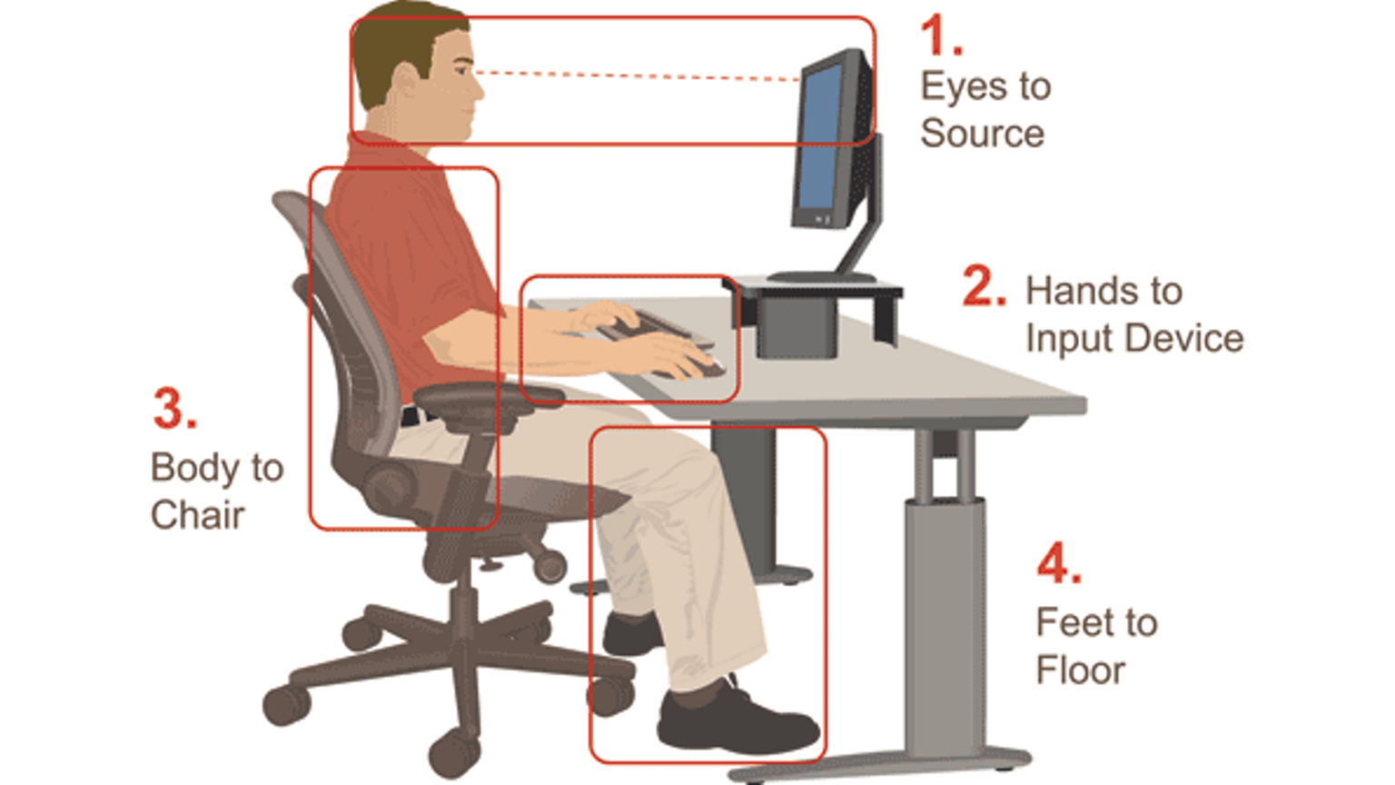 Proper ergonomics of an office