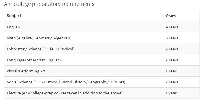 A-G college preparatory requirements